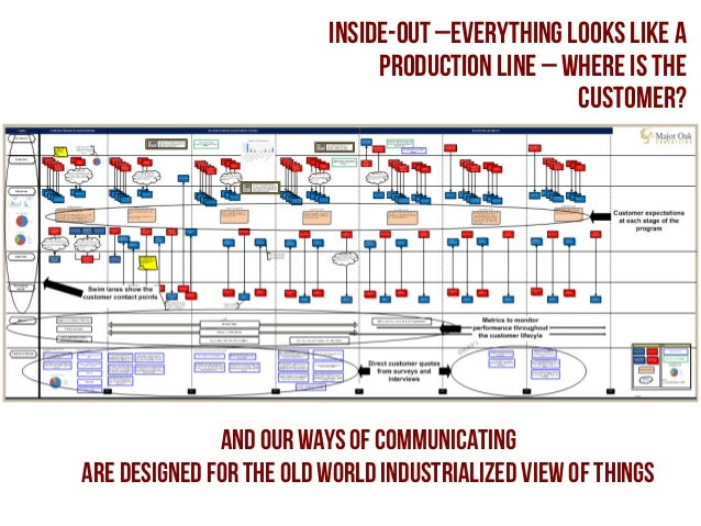 inside-out –everything looks like a production line – where is the customer?  and our ways of communicating are designed f...
