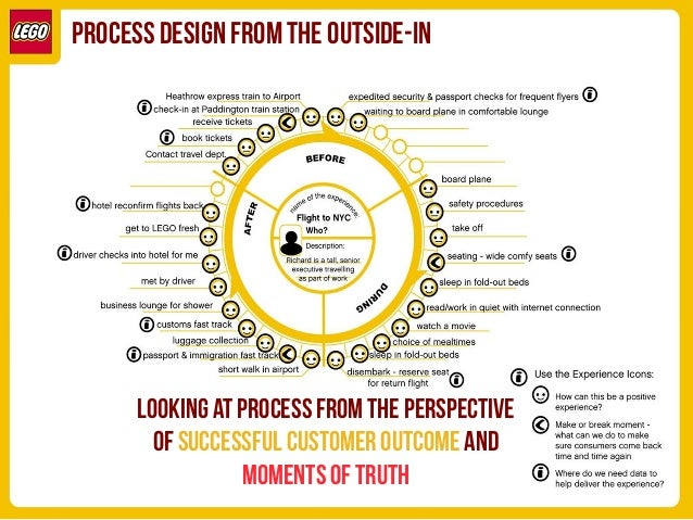PROCESS DESIGN FROM THE OUTSIDE-IN  lookING at Process FROM THE PERSPECTIVE OF successful customer outcome and MOMENTS OF ...