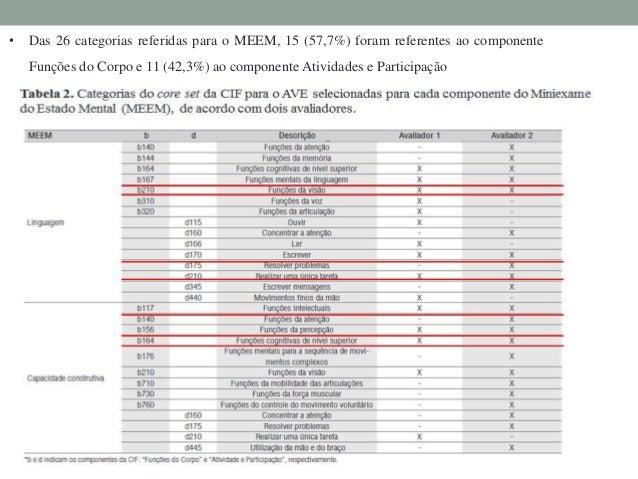 • O IB abrangeu 19 categorias, sendo cinco (26,3%) de Funções do Corpo e 14 (73,7%)  de Atividades e Participação. • Não f...