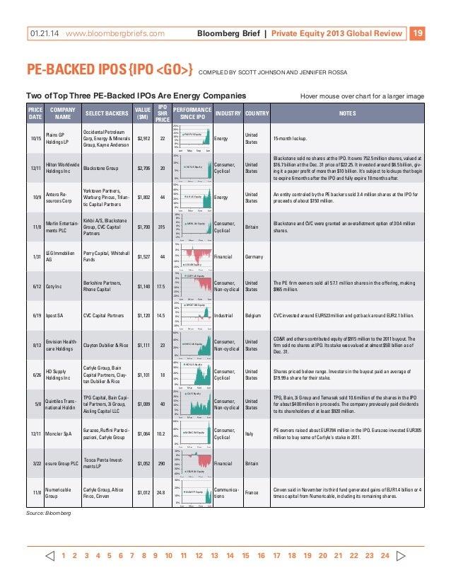 Blackstone minerals ipo date