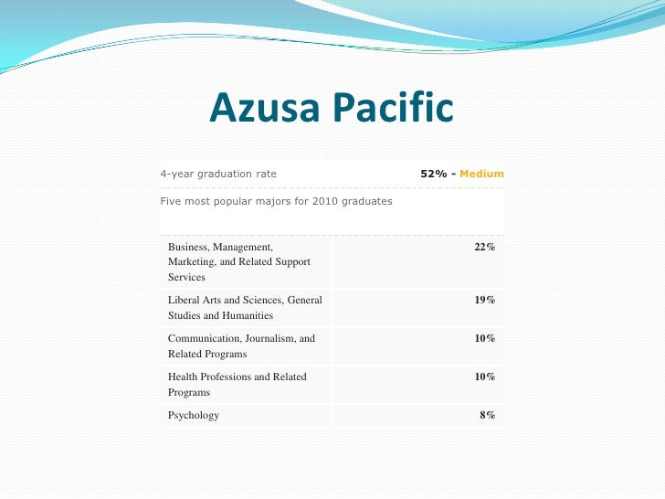 Azusa Pacific University Requirements for Admission