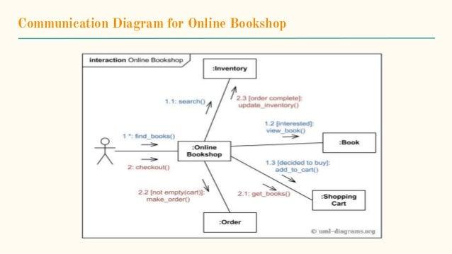 Communication diagram introduction 8 communication diagram for online bookshop ccuart Image collections