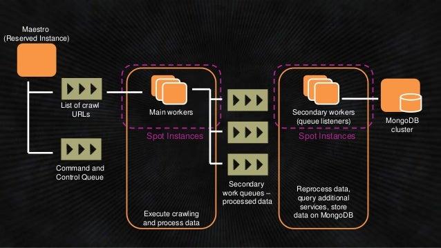 (PFC403) Maximizing Amazon S3 Performance | AWS re:Invent 2014