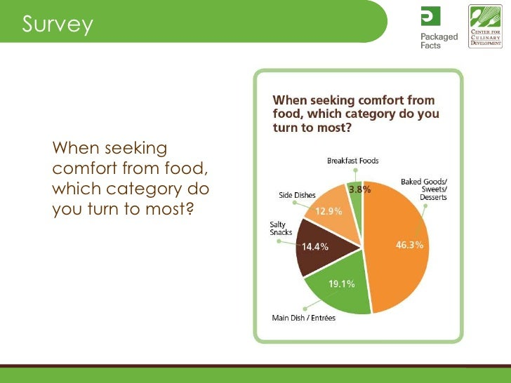 When seeking comfort from food, which category do you turn to most?<br />Survey<br />