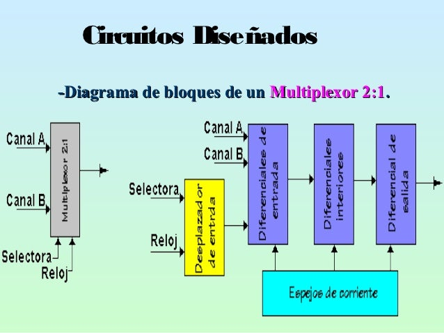 Circuitos Diseñados-Diagrama de bloques de un Multiplexor 2:1.