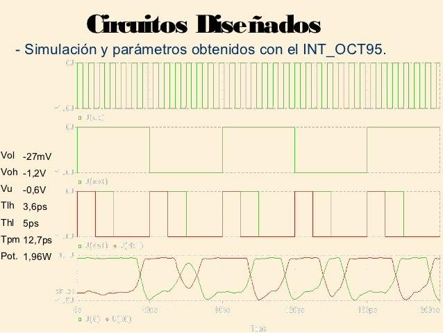 Circuitos Diseñados     - Simulación y parámetros obtenidos con el INT_OCT95.Vol -27mVVoh -1,2VVu    -0,6VTlh 3,6psThl 5ps...