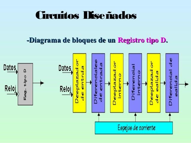 Circuitos Diseñados-Diagrama de bloques de un Registro tipo D.