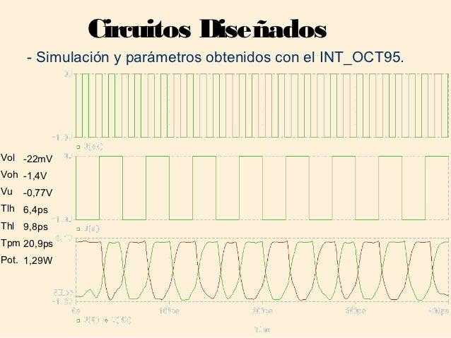 Circuitos Diseñados     - Simulación y parámetros obtenidos con el INT_OCT95.Vol -22mVVoh -1,4VVu   -0,77VTlh 6,4psThl 9,8...