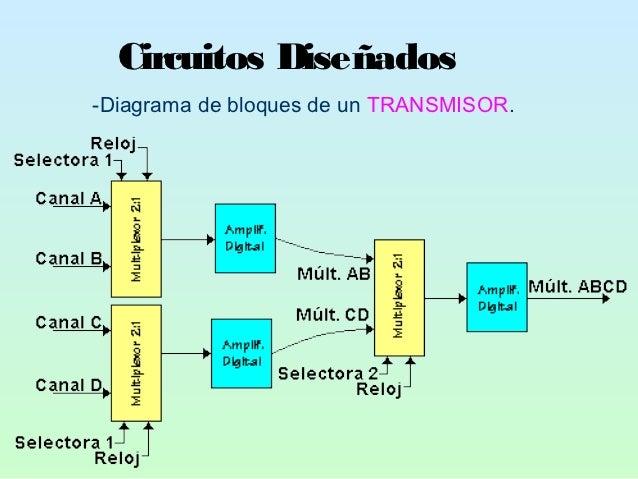 Circuitos Diseñados-Diagrama de bloques de un TRANSMISOR.