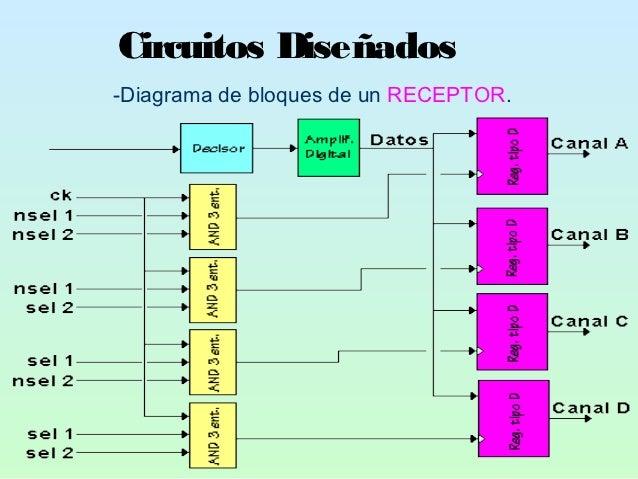 Circuitos Diseñados-Diagrama de bloques de un RECEPTOR.