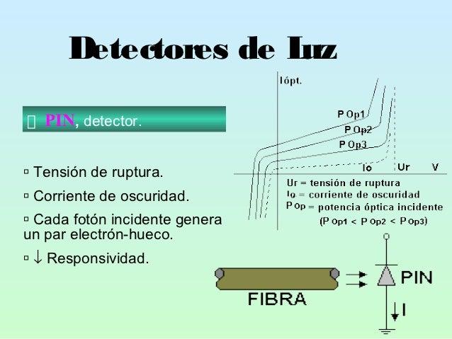 Detectores de Luz   PIN, detector. Tensión de ruptura. Corriente de oscuridad. Cada fotón incidente generaun par electr...