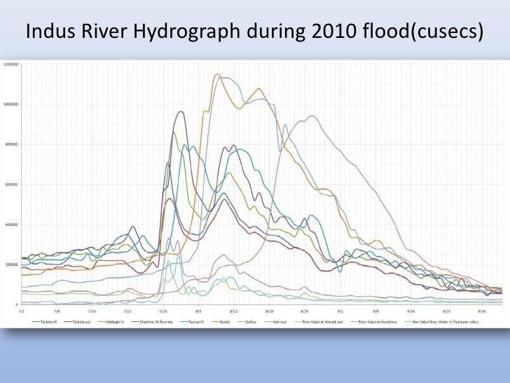 Indus River Hydrograph during 2010 flood(cusecs)