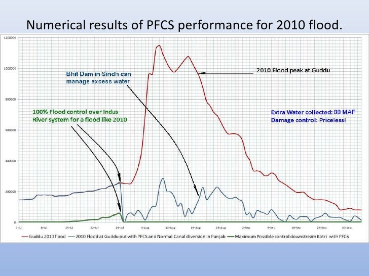 Numerical results of PFCS performance for 2010 flood.