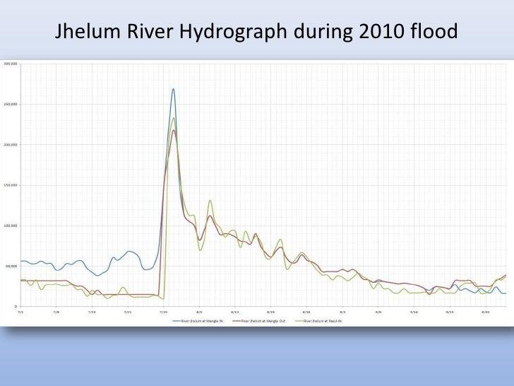 Jhelum River Hydrograph during 2010 flood