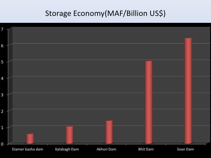 Storage Economy(MAF/Billion US$)76543210    Diamer basha dam     Kalabagh Dam   Akhori Dam   Bhit Dam   Soan Dam