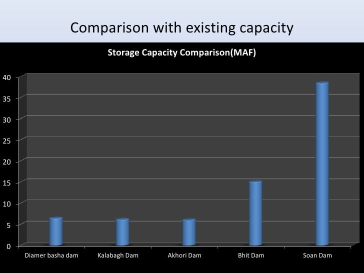 Comparison with existing capacity                          Storage Capacity Comparison(MAF)4035302520151050     Diamer bas...