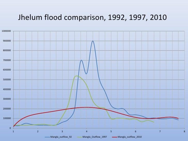 Jhelum flood comparison, 1992, 1997, 20101000000 900000 800000 700000 600000 500000 400000 300000 200000 100000      0    ...