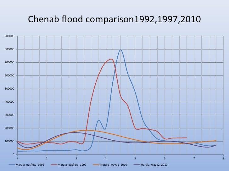 Chenab flood comparison1992,1997,2010900000800000700000600000500000400000300000200000100000     0         1               ...