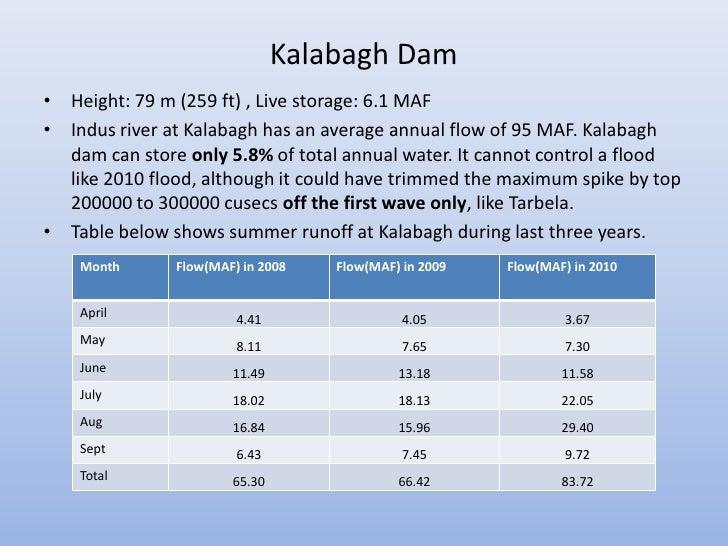 Kalabagh Dam• Height: 79 m (259 ft) , Live storage: 6.1 MAF• Indus river at Kalabagh has an average annual flow of 95 MAF....