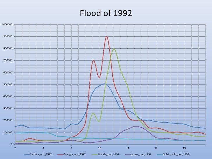 Flood of 19921000000 900000 800000 700000 600000 500000 400000 300000 200000 100000      0          7            8        ...