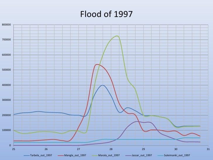 Flood of 1997800000700000600000500000400000300000200000100000     0         25             26               27            ...