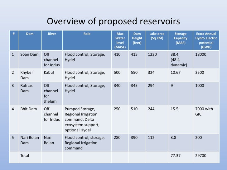 Overview of proposed reservoirs#      Dam         River               Role             Max      Dam     Lake area       St...