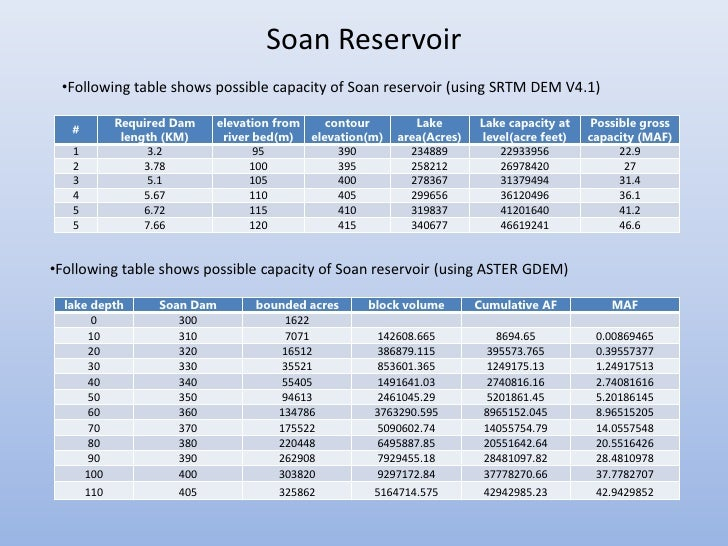 Soan Reservoir •Following table shows possible capacity of Soan reservoir (using SRTM DEM V4.1)             Required Dam  ...
