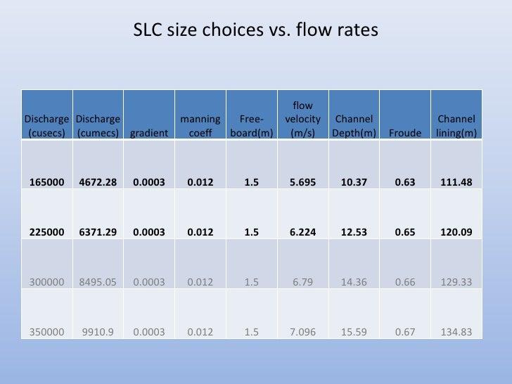 SLC size choices vs. flow rates                                                   flowDischarge Discharge           mannin...