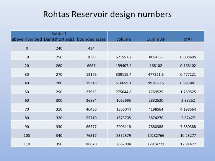 Rohtas Reservoir design numbers                   Rohtas1above river bed Dam(short axis) bounded acres   volume     Cumm A...