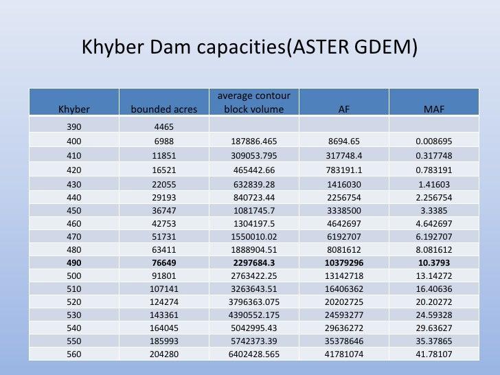 Khyber Dam capacities(ASTER GDEM)                         average contourKhyber   bounded acres    block volume       AF  ...