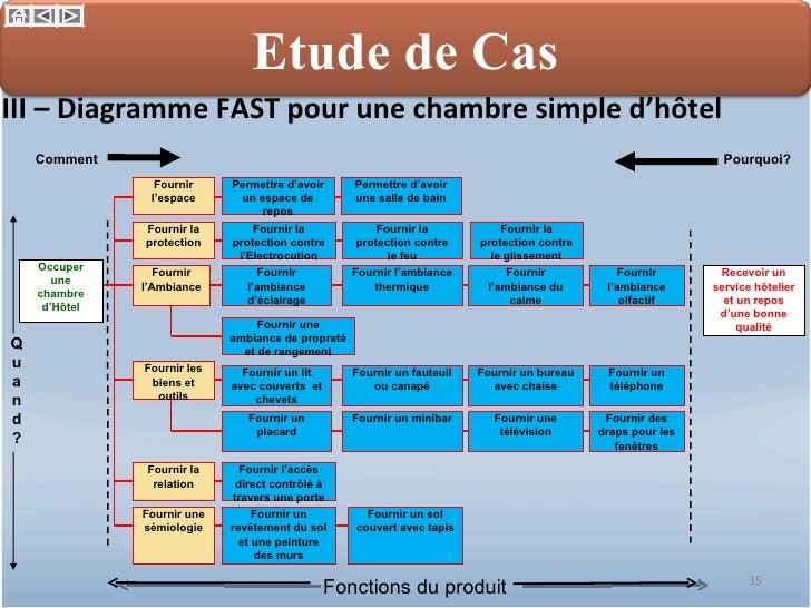 Management par la valeur for Hotel de chaine