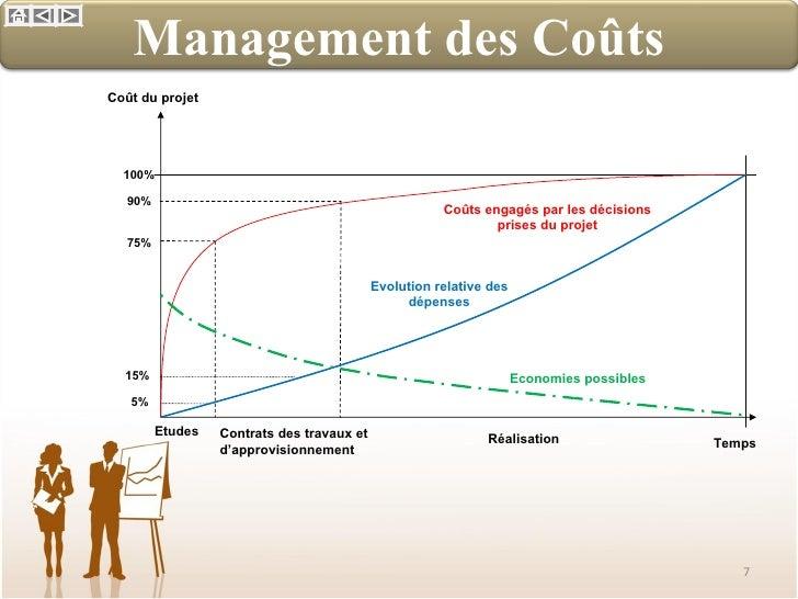 Management par la valeur for Estimation cout de construction