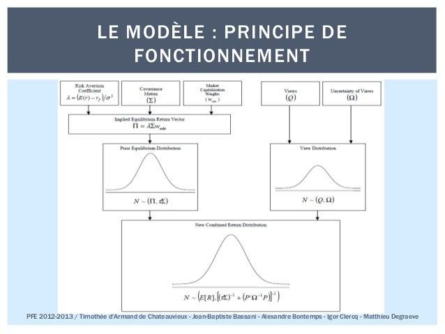 Pfe 2013 ece paris_black_litterman (Français) Slide 3