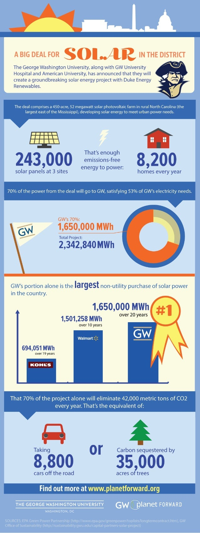 Planet Forward Infographic: A Big Deal for Solar in the District
