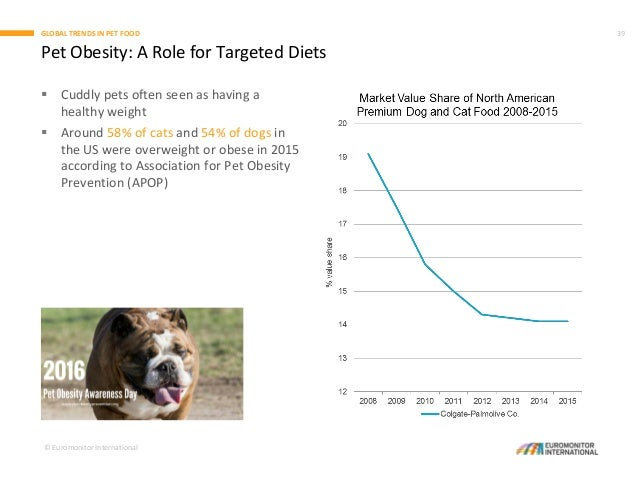 Global Trends in Pet Care