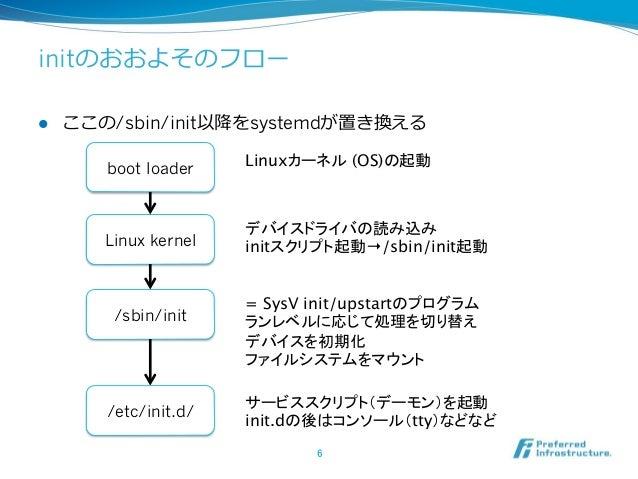 initのおおよそのフロー l ここの/sbin/init以降降をsystemdが置き換える 6 boot loader Linux kernel /sbin/init デバイスドライバの読み込み initスクリプト起動→/sbin/in...