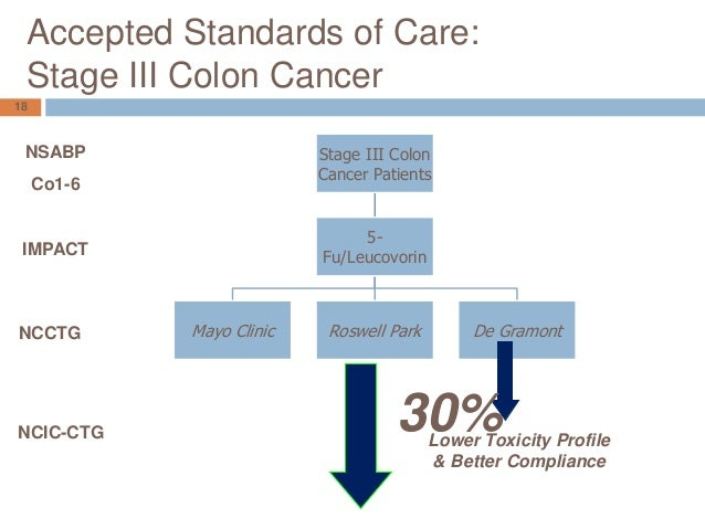 Colon Cancer Synopsis 2015