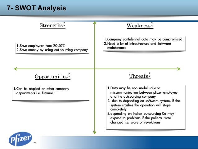 pfizer case study swot analysis Free case study solution & analysis | caseforestcom sliver bee group mail@caseforestcom pfizer analysis introduction pfizer is the largest american pharmaceutical company and one of the largest pharmaceutical swot analysis pfizer's primary strength is its size and expertise in the.