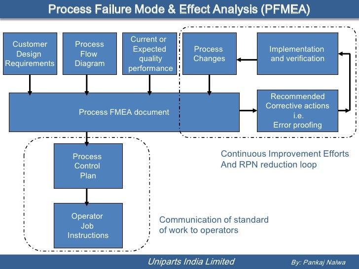 Process F M E A