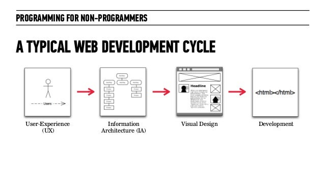 PROGRAMMING FOR NON-PROGRAMMERSA TYPICAL WEB DEVELOPMENT CYCLEUser-Experience(UX)InformationArchitecture (IA)Visual Design...