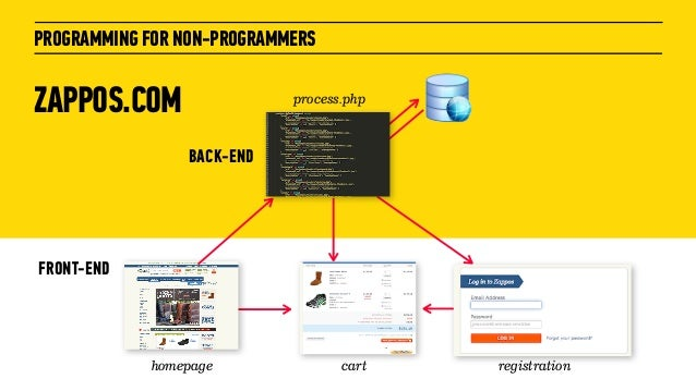 ZAPPOS.COMPROGRAMMING FOR NON-PROGRAMMERSFRONT-ENDhomepage cart registrationBACK-ENDprocess.php