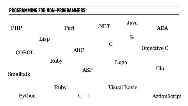 PROGRAMMING FOR NON-PROGRAMMERSPHPRubyCC++PythonPerl .NETJavaObjective CVisual BasicASPCOBOLRubyLispLogoSmalltalkABCADAAct...