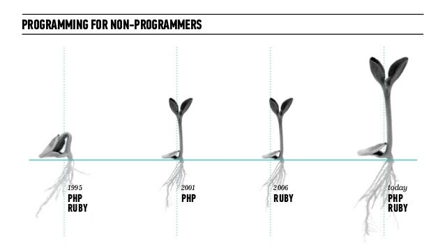 PROGRAMMING FOR NON-PROGRAMMERS2006RUBY2001PHP1995PHPRUBYtodayPHPRUBY