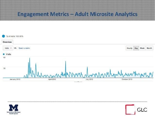 Engagement Metrics – Adult Microsite AnalyAcs