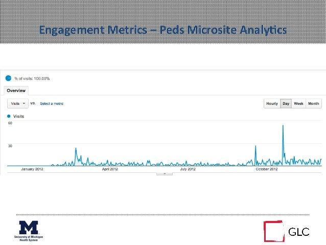 Engagement Metrics – Peds Microsite AnalyAcs