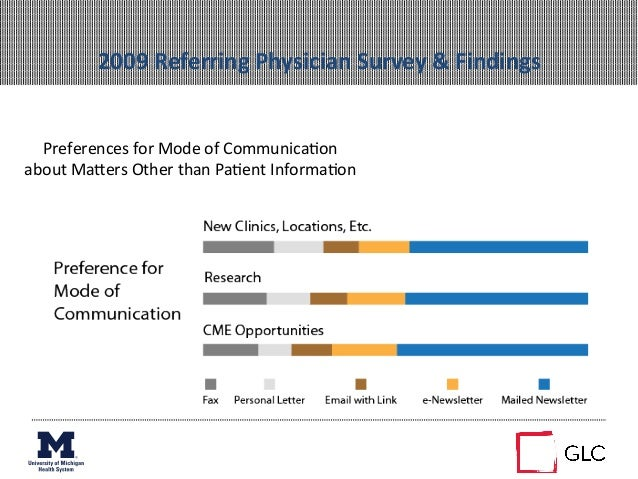 2009 Referring Physician Survey & Findings Preferences for Mode of Communica+on about MaZers Oth...