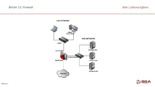 Pfsense Firewall ve Router Eğitimi