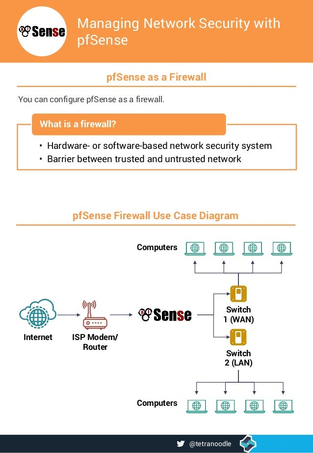 How PfSense is used as a firewall