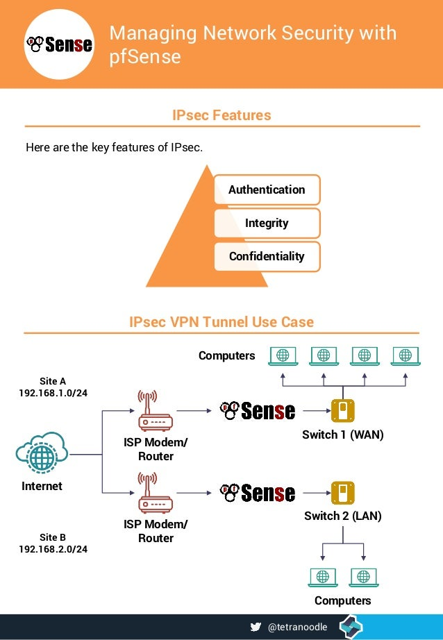 Managing Network Security with pfSense IPsec VPN Tunnel Use Case Authentication Integrity Confidentiality IPsec Features H...