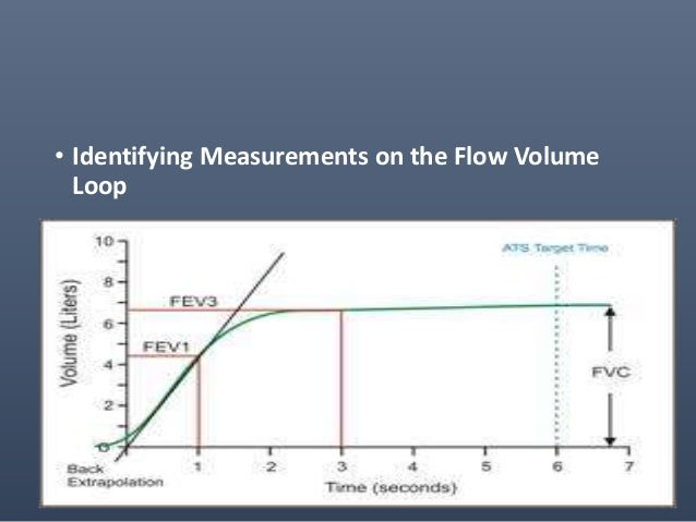 • Forced Expiratory Volume after 1 second (FEV1). • The FEV1 indicates the amount of air exhaled with maximum effort in th...